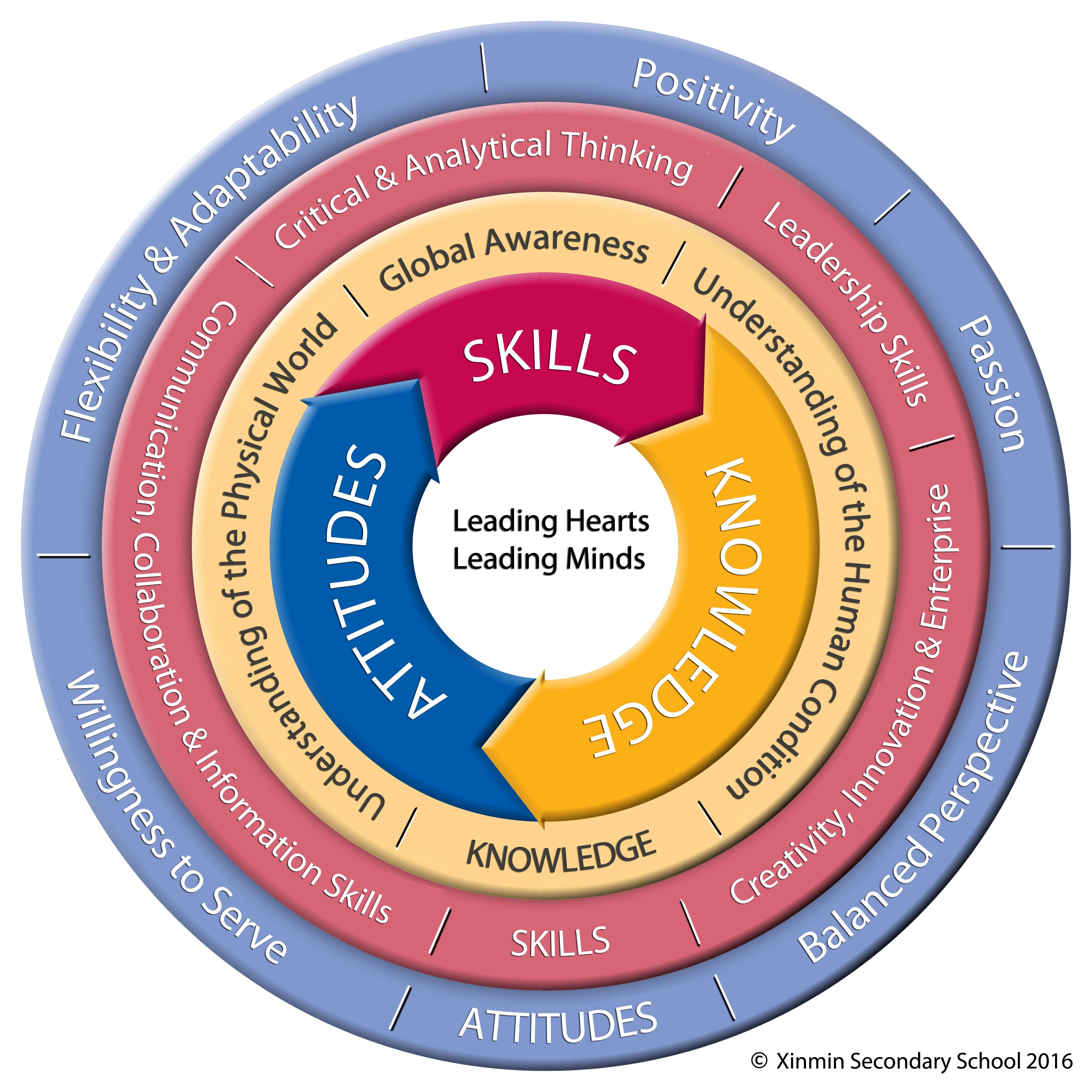 curriculum framework The standards of learning and curriculum framework comprise the mathematics content that teachers in virginia are expected to teach and students are expected to learn test blueprints provide information on how sol assessments and vmast assessments are constructed.